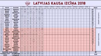 Aizvadīts jau 4. Latvijas Kausa posms.